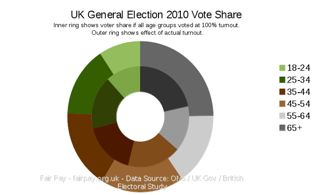 Graph: UK General Election 2010 turnout